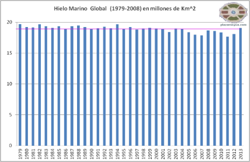 2013-hielo-marino-global