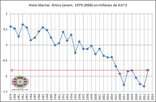 2013-hielo-marino-norte-anomalia