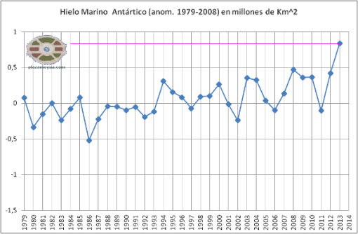 2013-hielo-marino-sur-anomalia