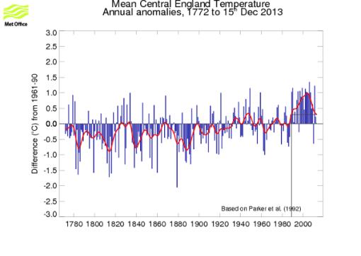 cet-temperature-dec-13-2013