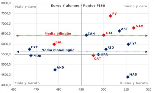 euros-y-pisa