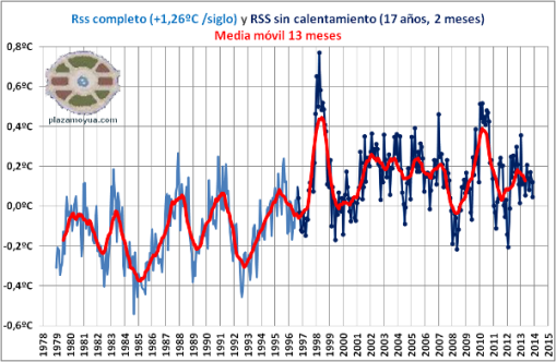 rss-temperatura-global-hasta-noviembre-2013