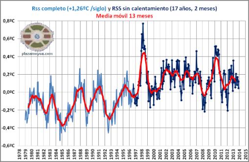 rss-temperatura-global-hasta-noviembre-2013