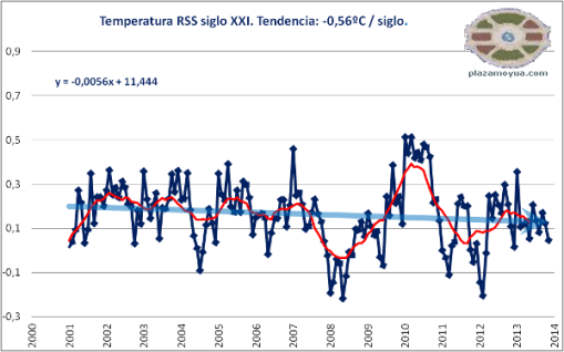 rss-temperatura-global-siglo-xxi