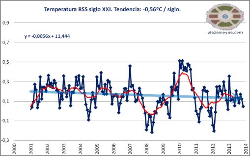 rss-temperatura-global-siglo-xxi