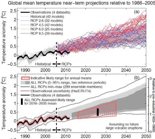 IPCC-2013-menos-lobos