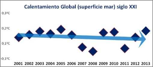 temperatura-mar-siglo-xxi
