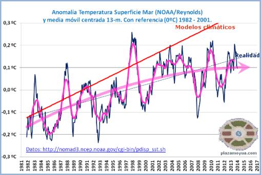 calentamiento-global-enero-2014-oiv2