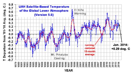 calentamiento-global-enero-2014-uah