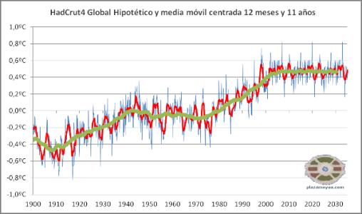 calentamiento-global-hadcrut4-en-2035-1
