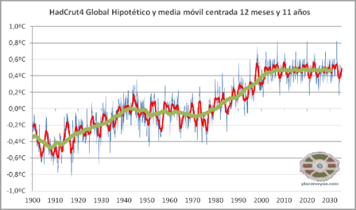 calentamiento-global-hadcrut4-en-2035-1