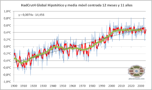 calentamiento-global-hadcrut4-en-2035-2