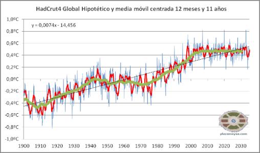 calentamiento-global-hadcrut4-en-2035-2