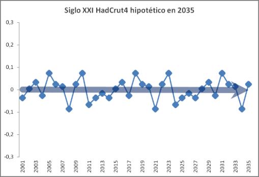 calentamiento-global-sxxi-hipotetico-2035
