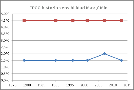 https://plazamoyua.files.wordpress.com/2014/02/ipcc-historia-sensibilidad-clima.png?w=510