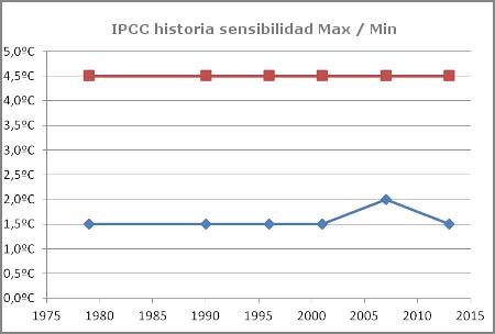 ipcc-historia-sensibilidad-clima