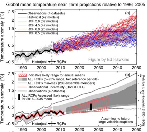 ipcc-modelos-y-realidad-y-predicciones