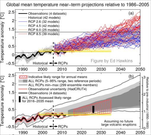 ipcc-no-falsable