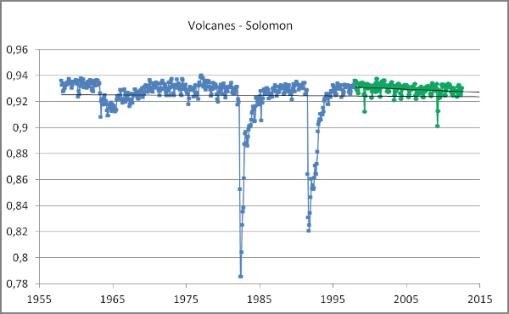 volcanes-solomon