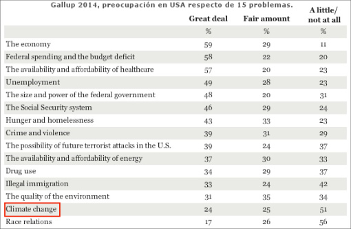 gallup-2014-problemas-usa