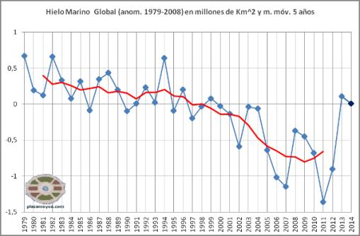 hielo-marino-global-febrero-2014