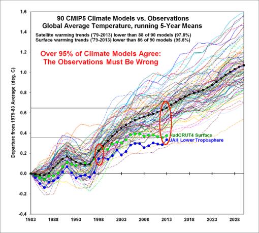 modelos-climaticos-realidad-roy-spencer