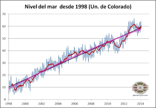 subide-nivel-del-mar-desde-1998