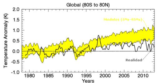 calentamiento-global-modelos-realidad-rss