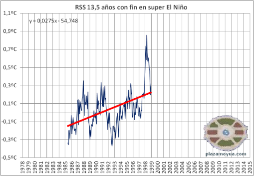 calentamiento-global-super-el-nino-al-final