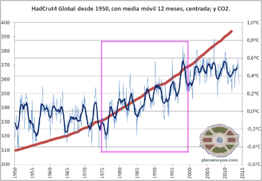 calentamiento-global-y-co2-desde-1950