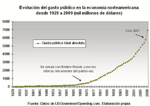 gasto-publico-usa-evolucion