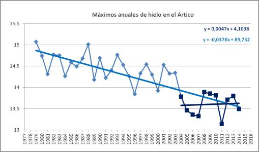 hielo-artico-diez-anos-sin-descenso