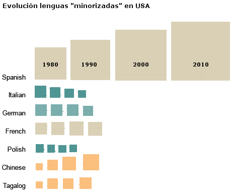 lenguas-minorizadas-en-usa-absoluto