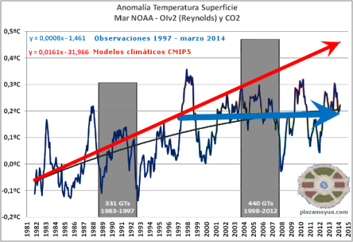 modelos-climaticos-cmip5-y-realidad