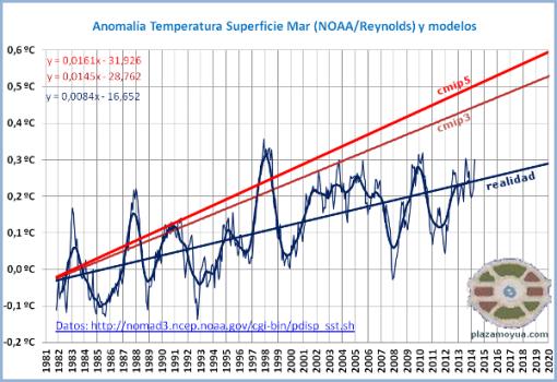 modelos-climaticos-diferencia-generacional-y-realidad