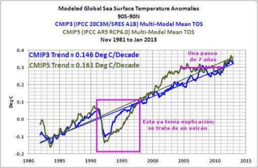 modelos-climaticos-diferencia-generacional