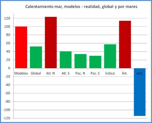 modelos-climaticos-realidad-en-7-mares