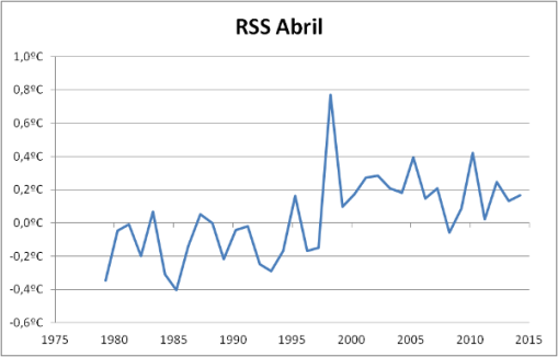 rss-abril-2014