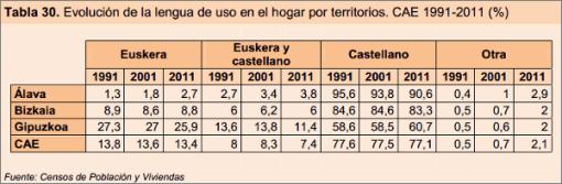 vasquilandia-lengua-hogar-provincias-evolucion