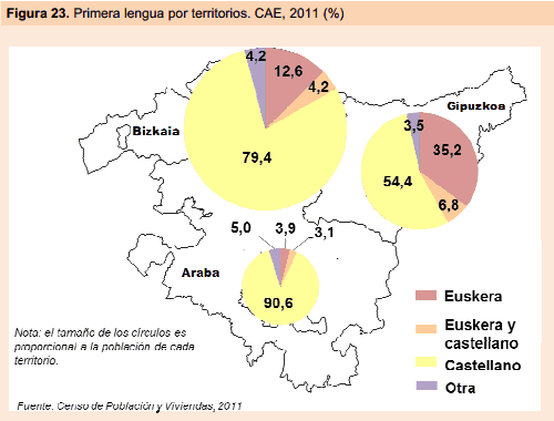 vasquilandia-primera-lengua-por-provincia