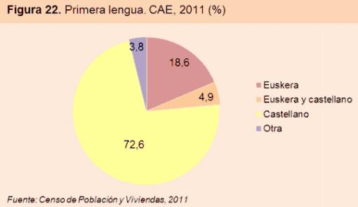 vasquilandia-primera-lengua