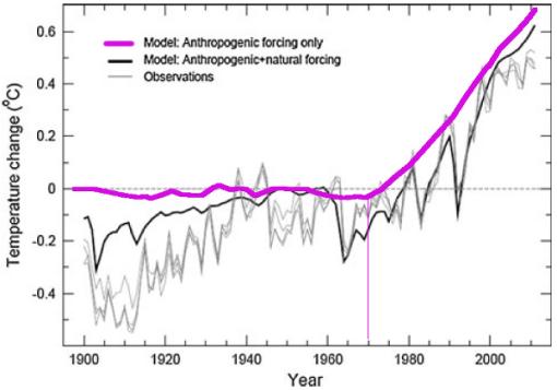 forzamiento-antropogenico-clima