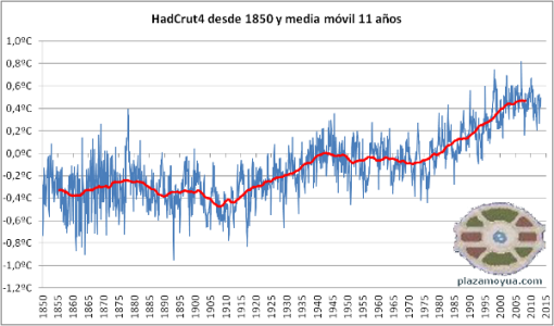 hadcrut4-desde-1850-y-mm11a