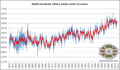 hadcrut4-desde-1850-y-mm11m