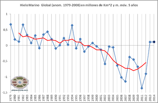 hielo-marino-global-abril-2014