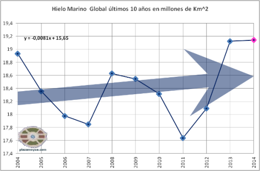 hielo-marino-global-mayo-2014-ultimos-10-a