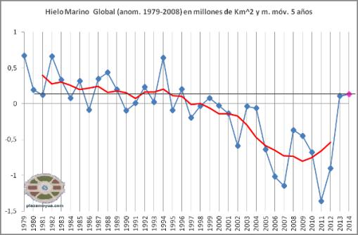 hielo-marino-gobal-mayo-2014-anomalia