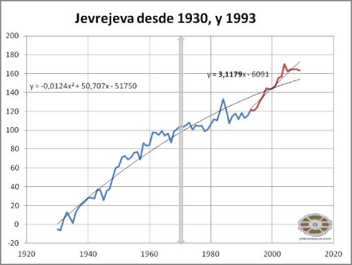 jevrejeva-desde-1930-y-1993