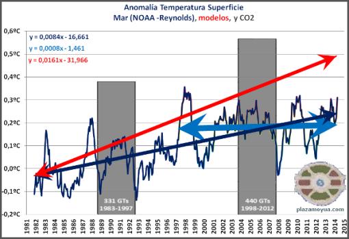 temperatura-global-mar-abril-2014