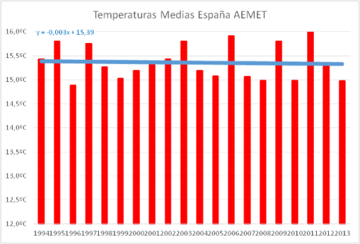 calentamiento-global-espana-20-anos-sin